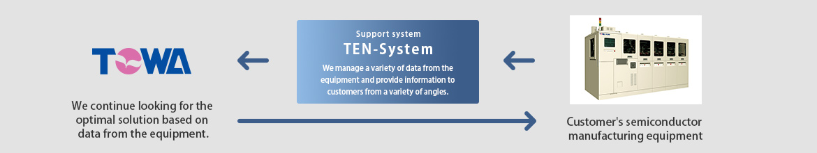 TEN-System Support System